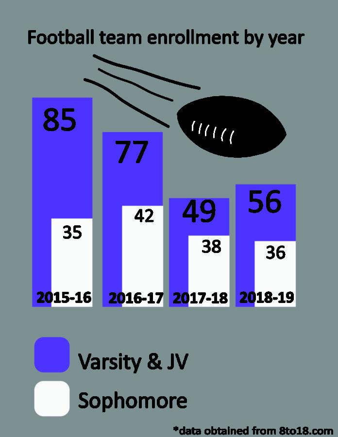 Sophomore+and+Varsity+Football+Teams+Combine+Locker+Rooms