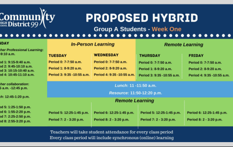 WEEK OF HYBRID: the modified hybrid plan features students returning to school two days a week for half-days. The second week of this schedule for Group A would see them come to school on Tuesday and Wednesday in the afternoons. Group B would have the same schedule, but on Thursdays and Fridays.
