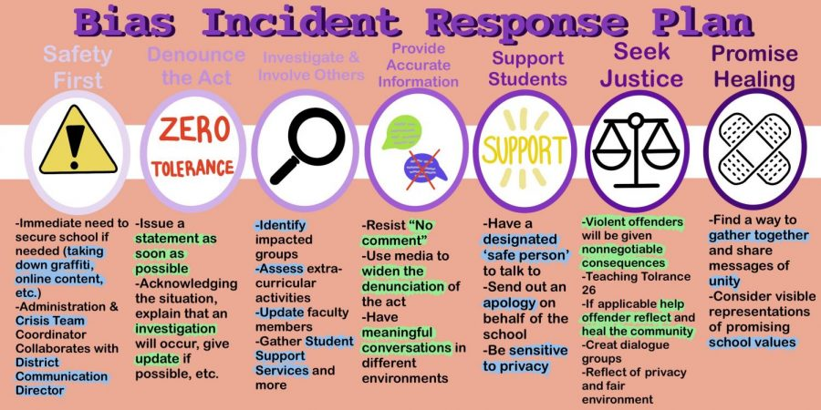 BIAS INCIDENT RESPONSE PLAN: an infographic outlining the district's approach to handling an incident of racism or marginalization.