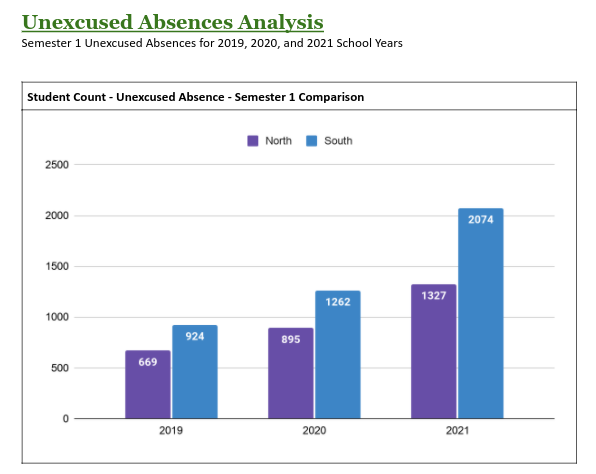 WIDENING THE GAP: The difference in unexcused absences have been historic between DGN and DGS mostly due to the difference in student population (2,159: 2,730 as of 2020), but as both schools see an increase in student absences, the gap grows larger.